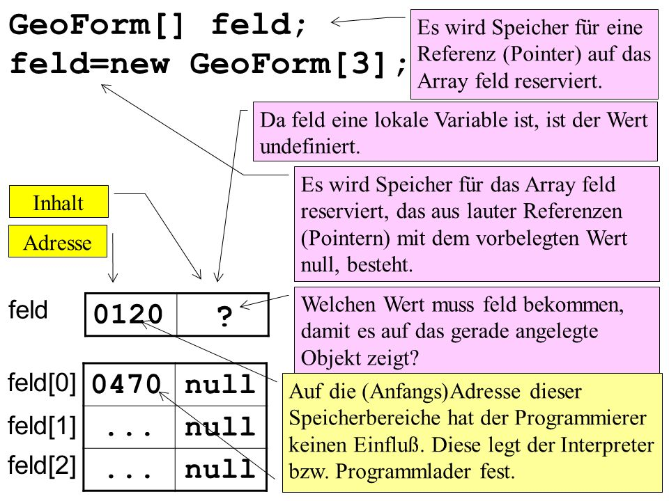 GeoForm[] feld; feld=new GeoForm[3]; 0120 0470 null ... null ...